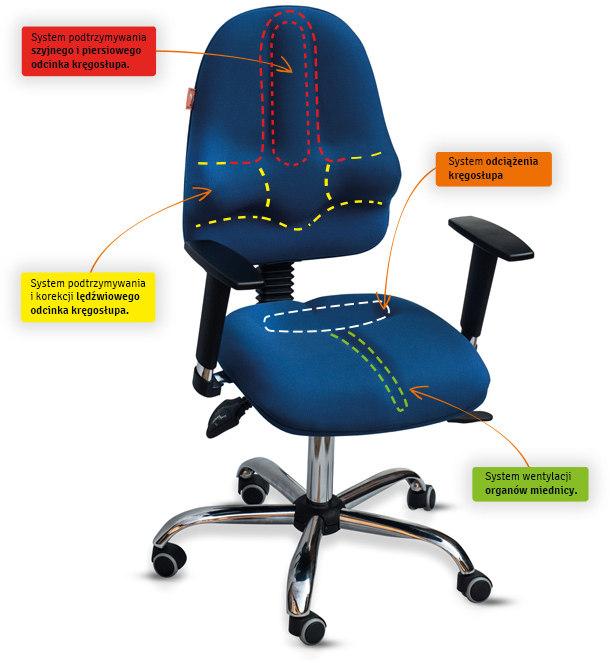 Zalety fotela rehabilitacyjnego Classic PRO Kulik System